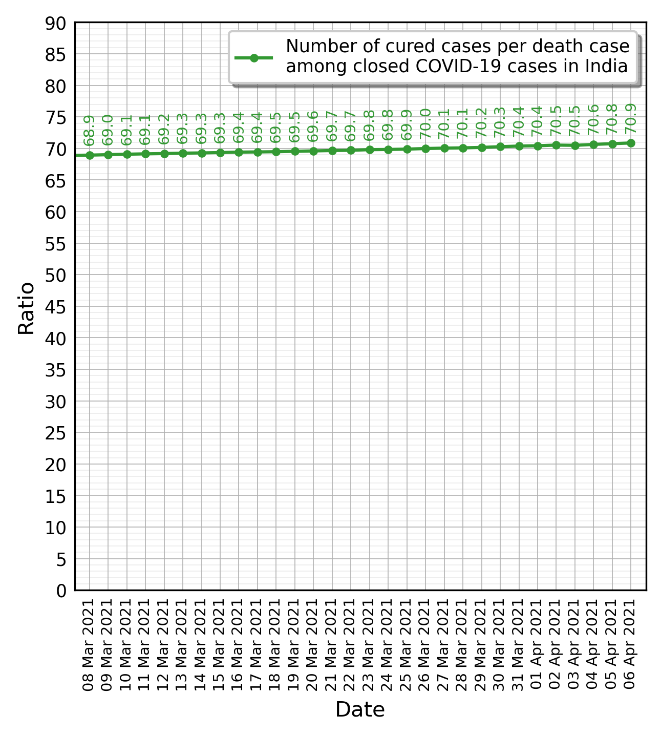 India COVID-19 cases cured ratio graph for the last 30 days